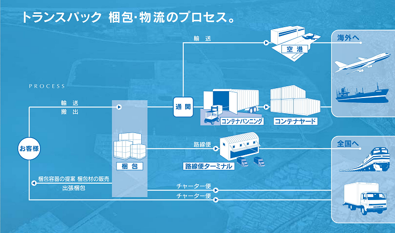 トランスパック梱包・物流のプロセス